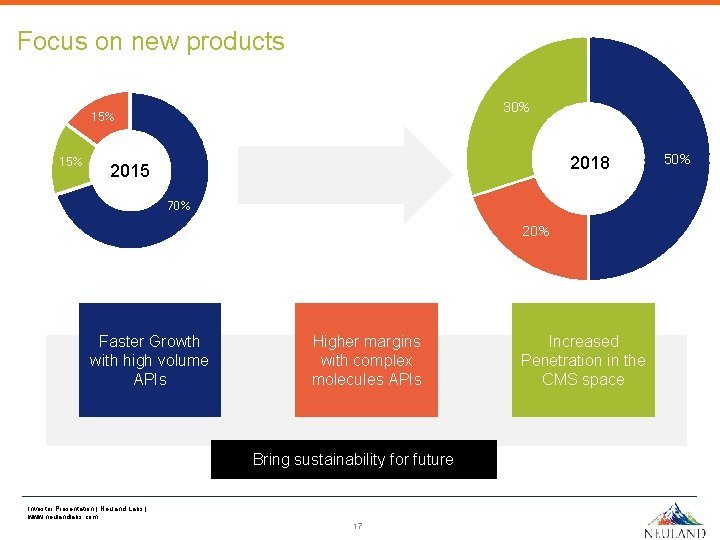 Focus on new products 30% 15% 2018 2015 70% 20% Faster Growth with high