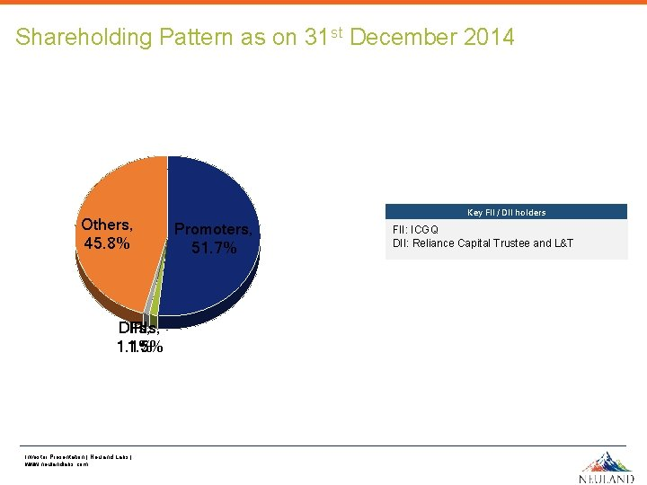 Shareholding Pattern as on 31 st December 2014 Others, 45. 8% DIIs, FIIs, 1.