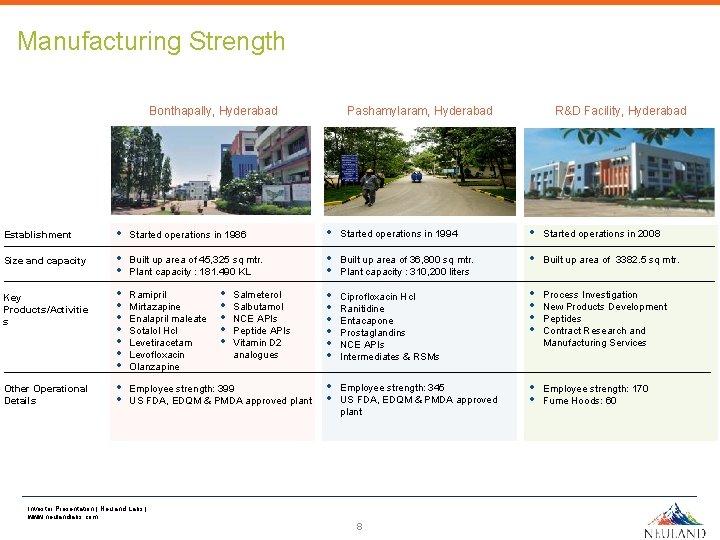 Manufacturing Strength Pashamylaram, Hyderabad Bonthapally, Hyderabad Establishment Size and capacity Key Products/Activitie s Other
