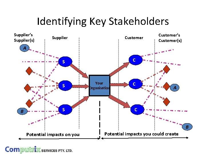 Identifying Key Stakeholders Supplier's Supplier(s) Supplier Customer's Customer(s) A C S S B S