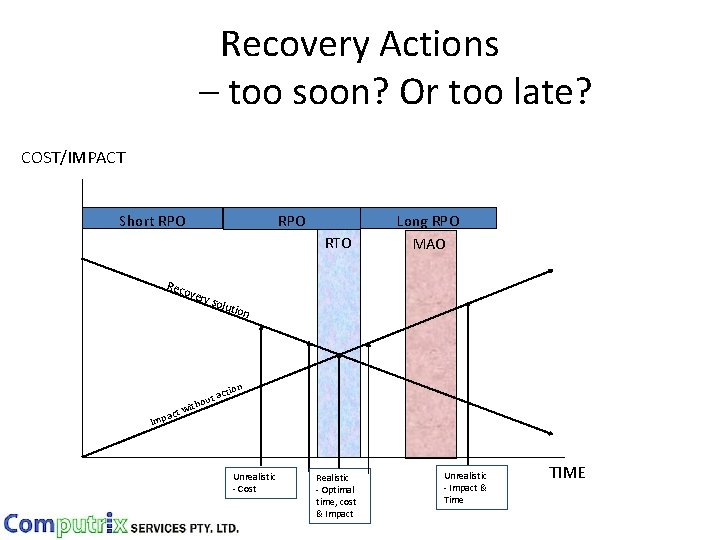 Recovery Actions – too soon? Or too late? COST/IMPACT Short RPO RTO Reco very