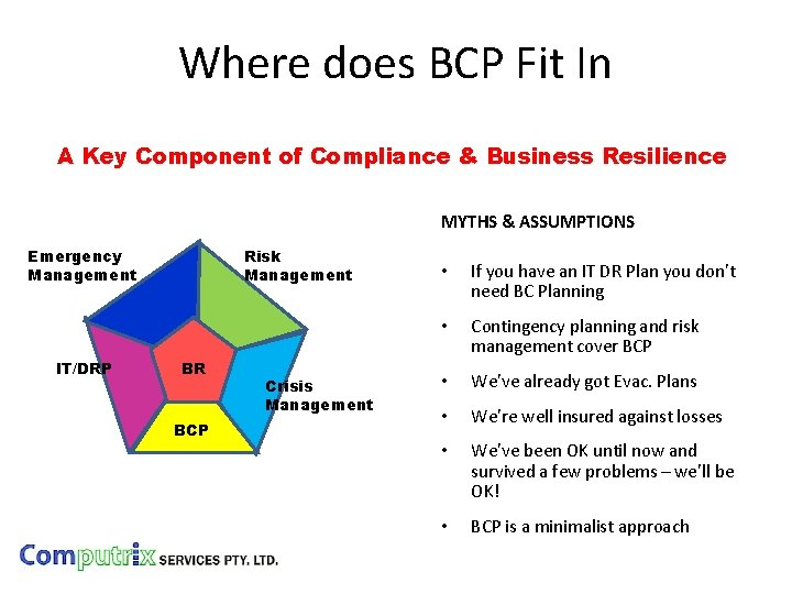 Where does BCP Fit In A Key Component of Compliance & Business Resilience MYTHS