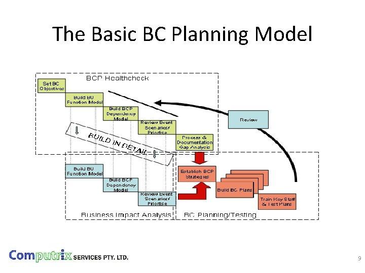 The Basic BC Planning Model 9