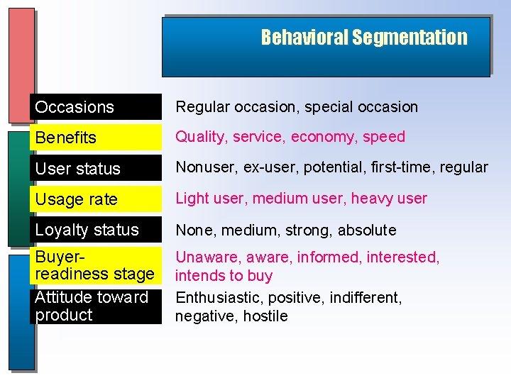 Behavioral Segmentation Occasions Regular occasion, special occasion Benefits Quality, service, economy, speed User status