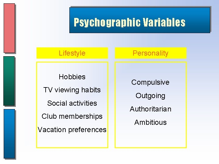 Psychographic Variables Lifestyle Hobbies TV viewing habits Social activities Club memberships Vacation preferences Personality