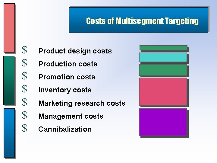 Costs of Multisegment Targeting $ $ $ $ Product design costs Production costs Promotion