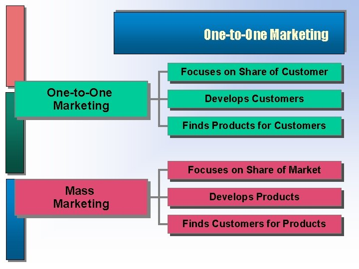 One-to-One Marketing Focuses on Share of Customer One-to-One Marketing Develops Customers Finds Products for