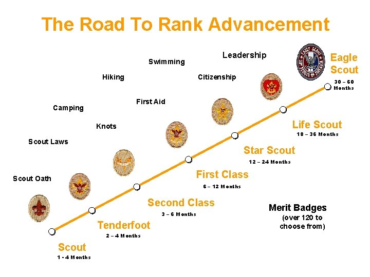 The Road To Rank Advancement Leadership Swimming Hiking Eagle Scout Citizenship 30 – 60