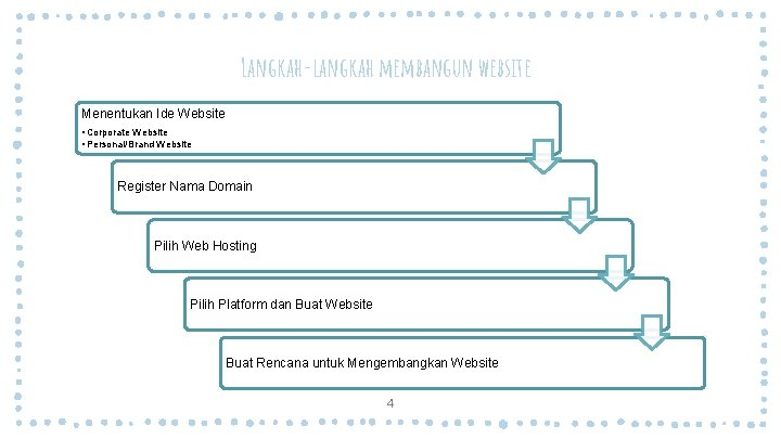 Langkah-langkah membangun website Menentukan Ide Website • Corporate Website • Personal/Brand Website Register Nama
