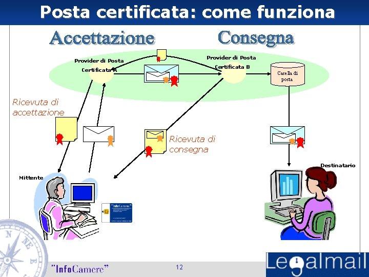 Posta certificata: come funziona Provider di Posta Certificata B Certificata A Casella di posta
