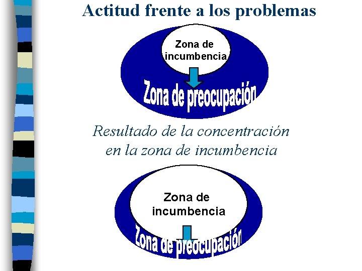 Actitud frente a los problemas Zona de incumbencia Resultado de la concentración en la