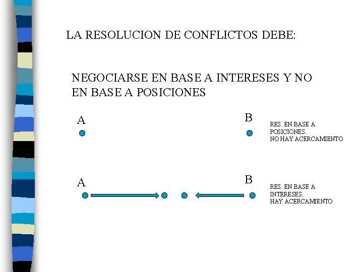 LA RESOLUCION DE CONFLICTOS DEBE: NEGOCIARSE EN BASE A INTERESES Y NO EN BASE