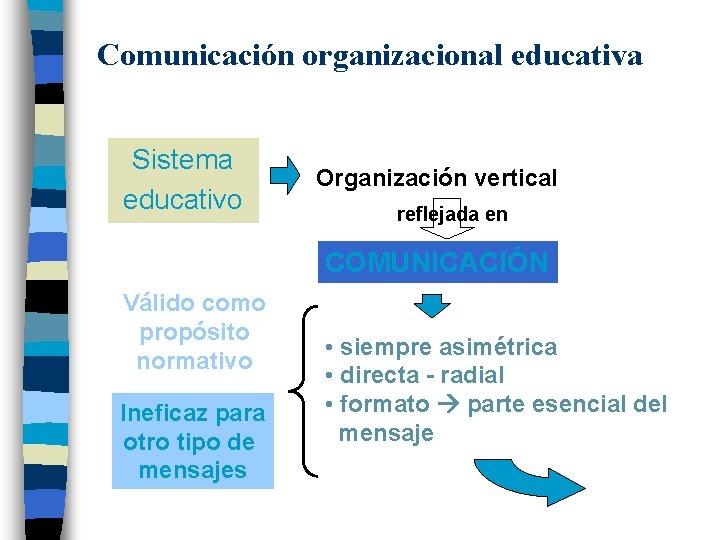 Comunicación organizacional educativa Sistema educativo Organización vertical reflejada en COMUNICACIÓN Válido como propósito normativo
