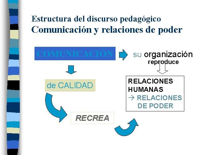 Estructura del discurso pedagógico Comunicación y relaciones de poder COMUNICACIÓN de CALIDAD RECREA su