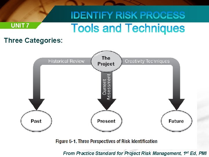 UNIT 7 Three Categories: From Practice Standard for Project Risk Management, 1 st Ed,