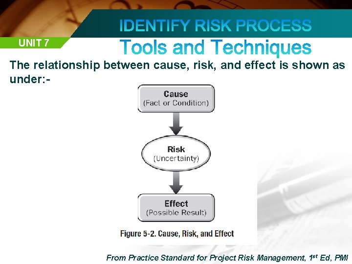UNIT 7 The relationship between cause, risk, and effect is shown as under: -