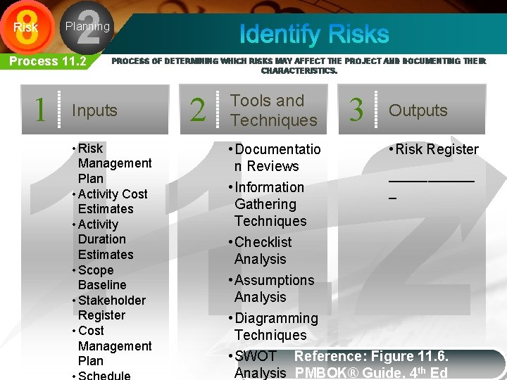 8 2 Risk Planning Process 11. 2 1 PROCESS OF DETERMINING WHICH RISKS MAY