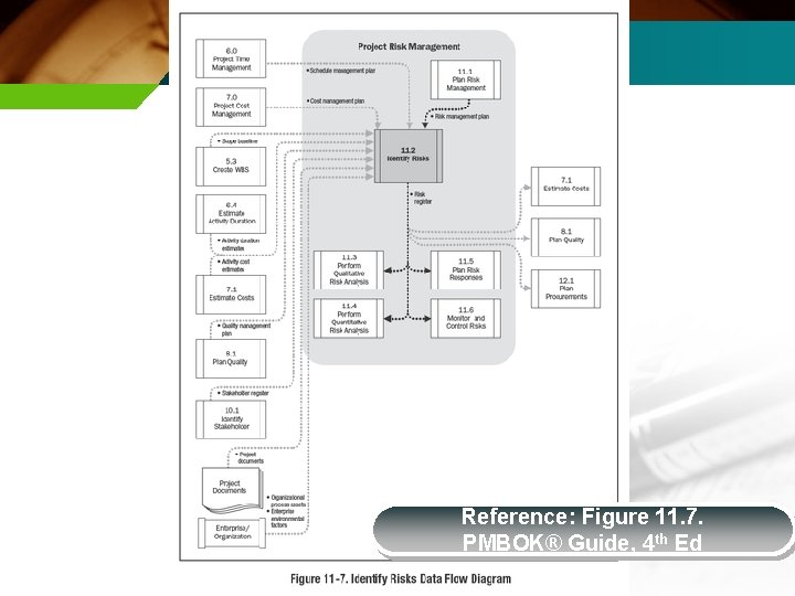 Reference: Figure 11. 7. PMBOK® Guide, 4 th Ed