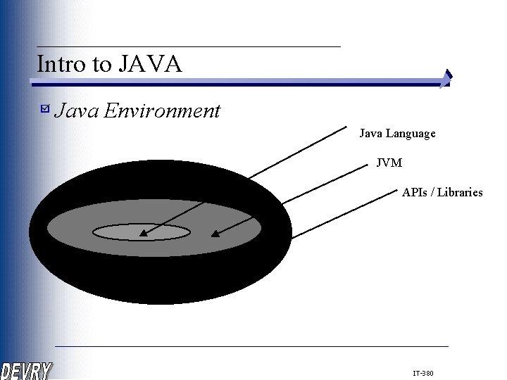 ____________ Intro to JAVA Java Environment Java Language JVM APIs / Libraries IT-380
