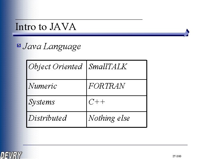 ____________ Intro to JAVA Java Language Object Oriented Small. TALK Numeric FORTRAN Systems C++