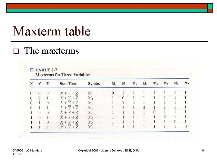 Maxterm table o The maxterms 9/15/09 - L 6 Standard Forms Copyright 2009 -