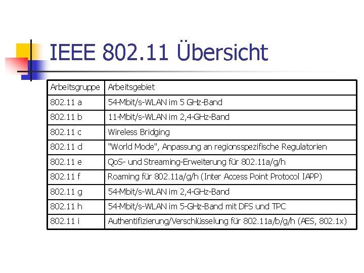 IEEE 802. 11 Übersicht Arbeitsgruppe Arbeitsgebiet 802. 11 a 54 -Mbit/s-WLAN im 5 GHz-Band