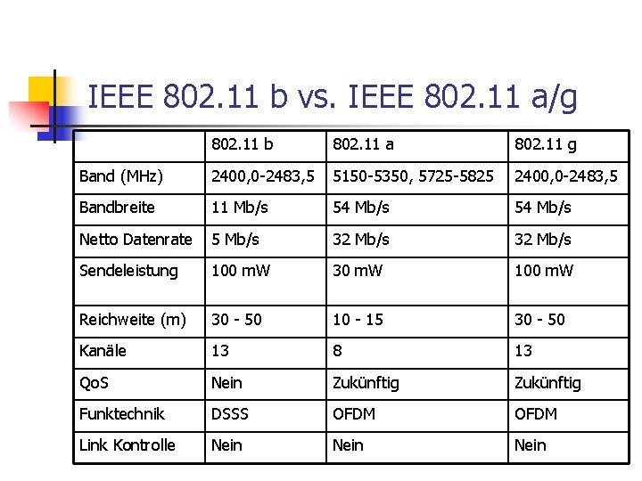IEEE 802. 11 b vs. IEEE 802. 11 a/g 802. 11 b 802. 11