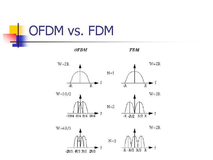 OFDM vs. FDM