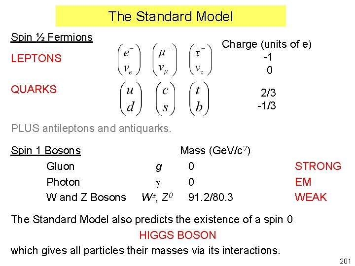 The Standard Model Spin ½ Fermions Charge (units of e) -1 0 LEPTONS QUARKS