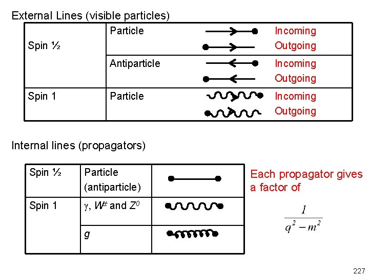 External Lines (visible particles) Particle Incoming Outgoing Antiparticle Incoming Outgoing Particle Incoming Outgoing Spin