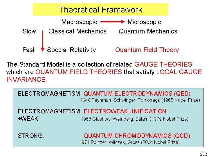 Theoretical Framework Slow Macroscopic Classical Mechanics Fast Special Relativity Microscopic Quantum Mechanics Quantum Field