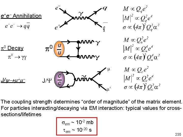e+e Annihilation 0 Decay J/ + u 0 u J/Y c c The coupling