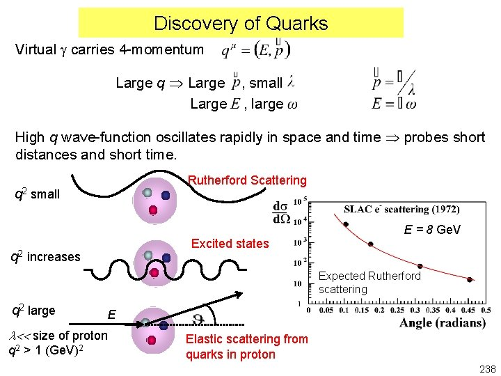 Discovery of Quarks Virtual g carries 4 -momentum Large q Large , small Large