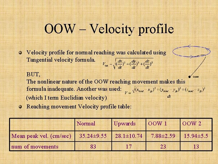 OOW – Velocity profile for normal reaching was calculated using Tangential velocity formula. BUT,