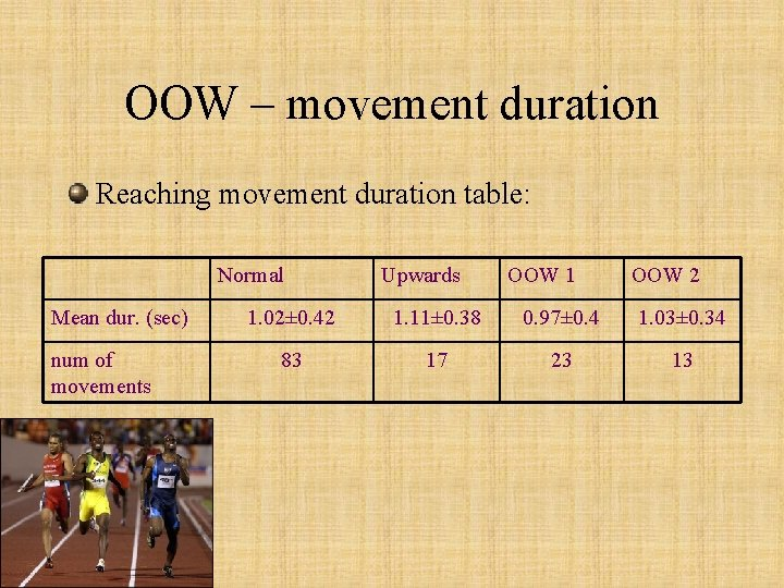 OOW – movement duration Reaching movement duration table: Normal Mean dur. (sec) num of