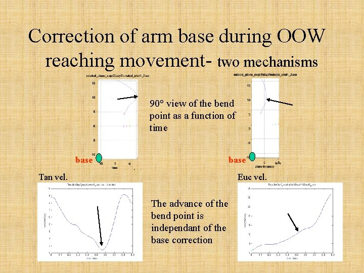 Correction of arm base during OOW reaching movement- two mechanisms 90° view of the