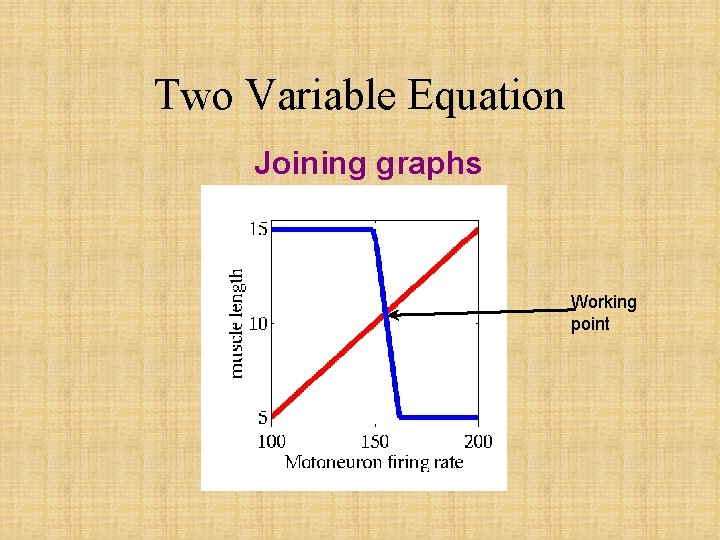 Two Variable Equation Joining graphs Working point