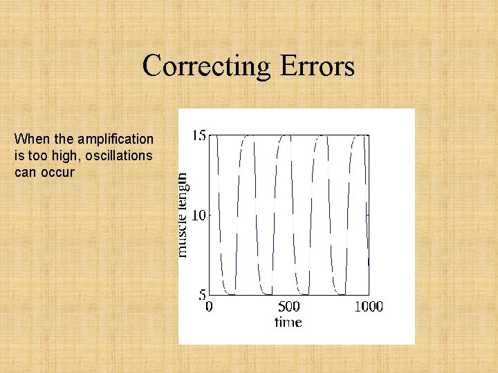 Correcting Errors When the amplification is too high, oscillations can occur