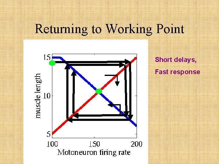 Returning to Working Point Short delays, Fast response