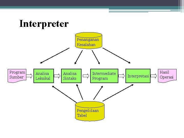 Interpreter Penanganan Kesalahan Program Sumber Analisa Leksikal Analisa Sintaks Intermediate Program Pengelolaan Tabel Interpretasi