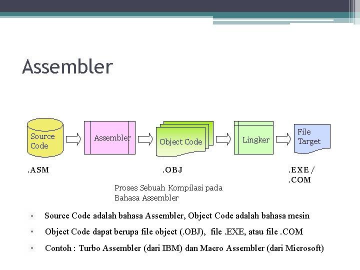 Assembler Source Code. ASM Assembler Object Code. OBJ Proses Sebuah Kompilasi pada Bahasa Assembler
