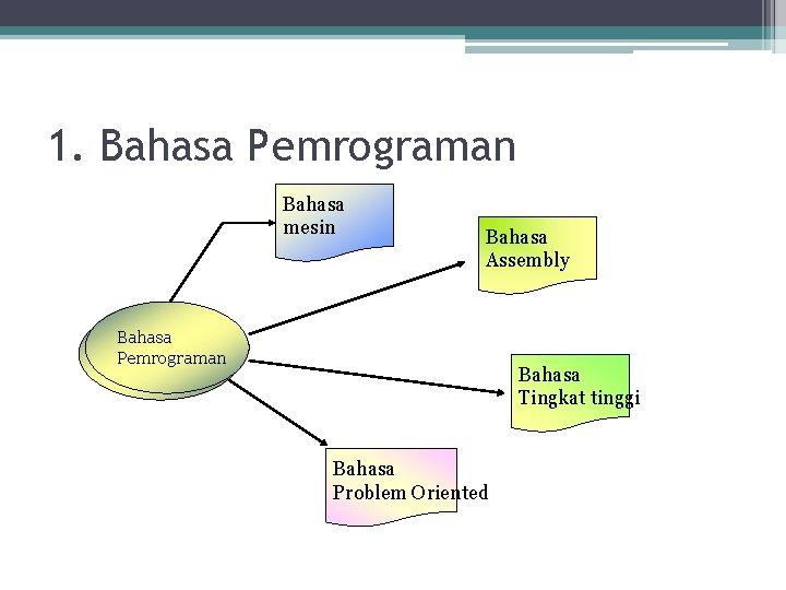1. Bahasa Pemrograman Bahasa mesin Bahasa Assembly Bahasa Pemrograman Bahasa Tingkat tinggi Bahasa Problem