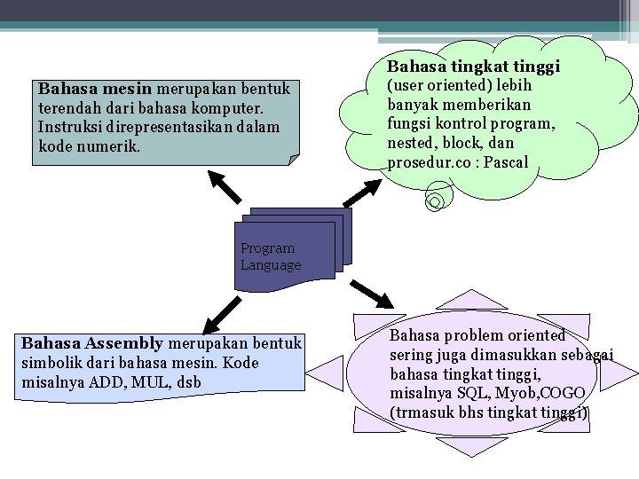 Bahasa mesin merupakan bentuk terendah dari bahasa komputer. Instruksi direpresentasikan dalam kode numerik. Bahasa