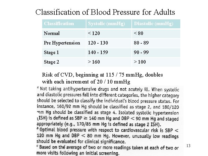 Classification of Blood Pressure for Adults Classification Systolic (mm. Hg) Diastolic (mm. Hg) Normal