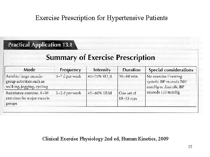 Exercise Prescription for Hypertensive Patients Clinical Exercise Physiology 2 nd ed, Human Kinetics, 2009