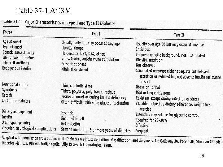 Table 37 -1 ACSM 19