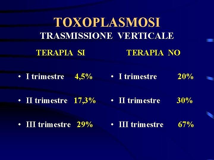 TOXOPLASMOSI TRASMISSIONE VERTICALE TERAPIA SI • I trimestre TERAPIA NO • I trimestre 20%