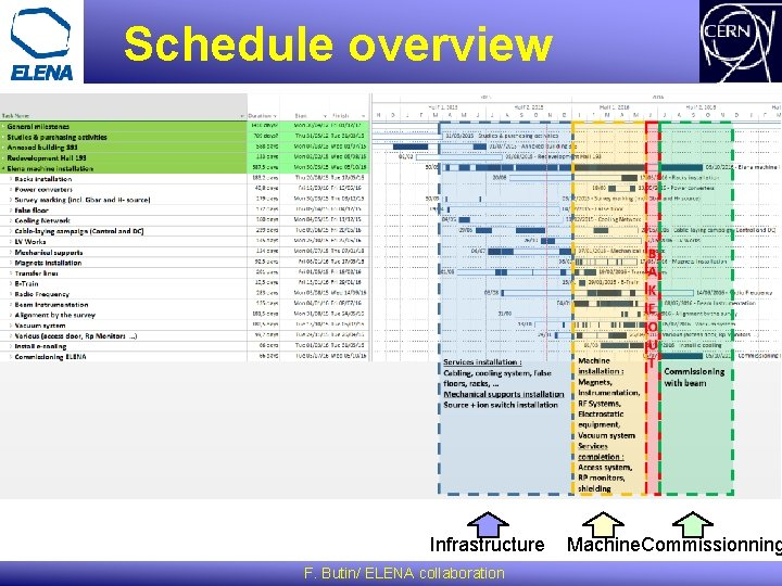 Schedule overview Infrastructure F. Butin/ ELENA collaboration Machine. Commissionning