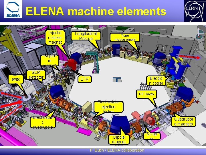ELENA machine elements Injectio n kicker magnet Longitudinal Pick-up Tune measurement Septu m magnet