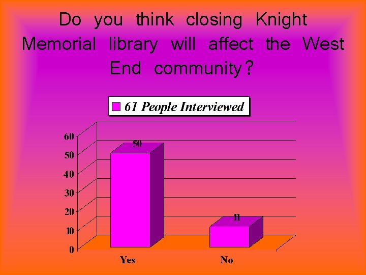 Do you think closing Knight Memorial library will affect the West End community?